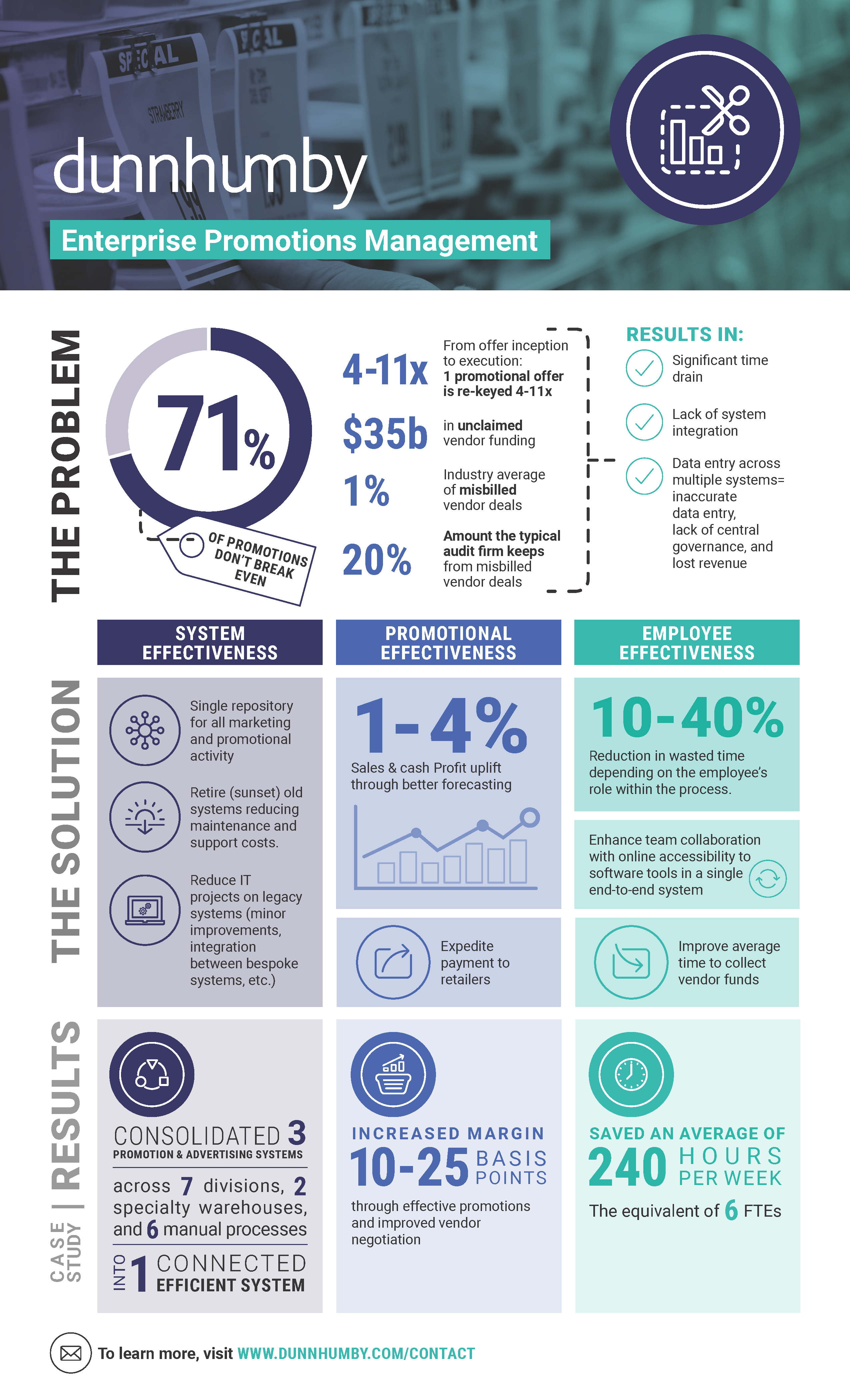 dunnhumby enterprise promotions management infographic