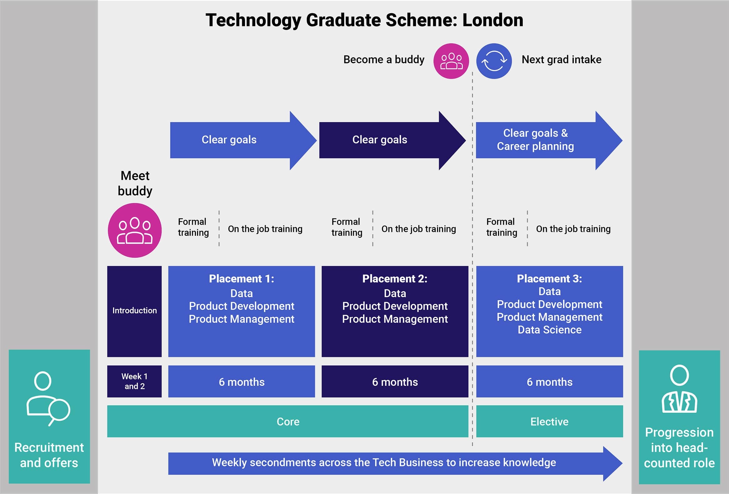Technology & Solutions Graduate Scheme: London