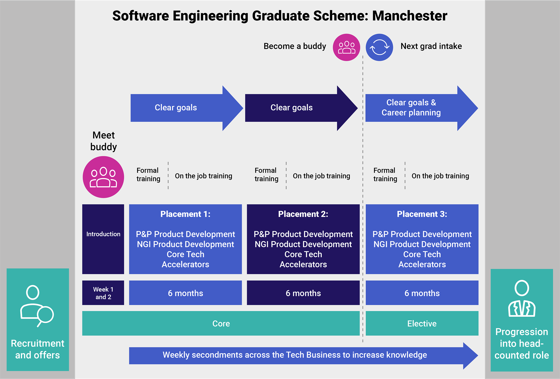 Software Engineering Graduate Scheme: Manchester