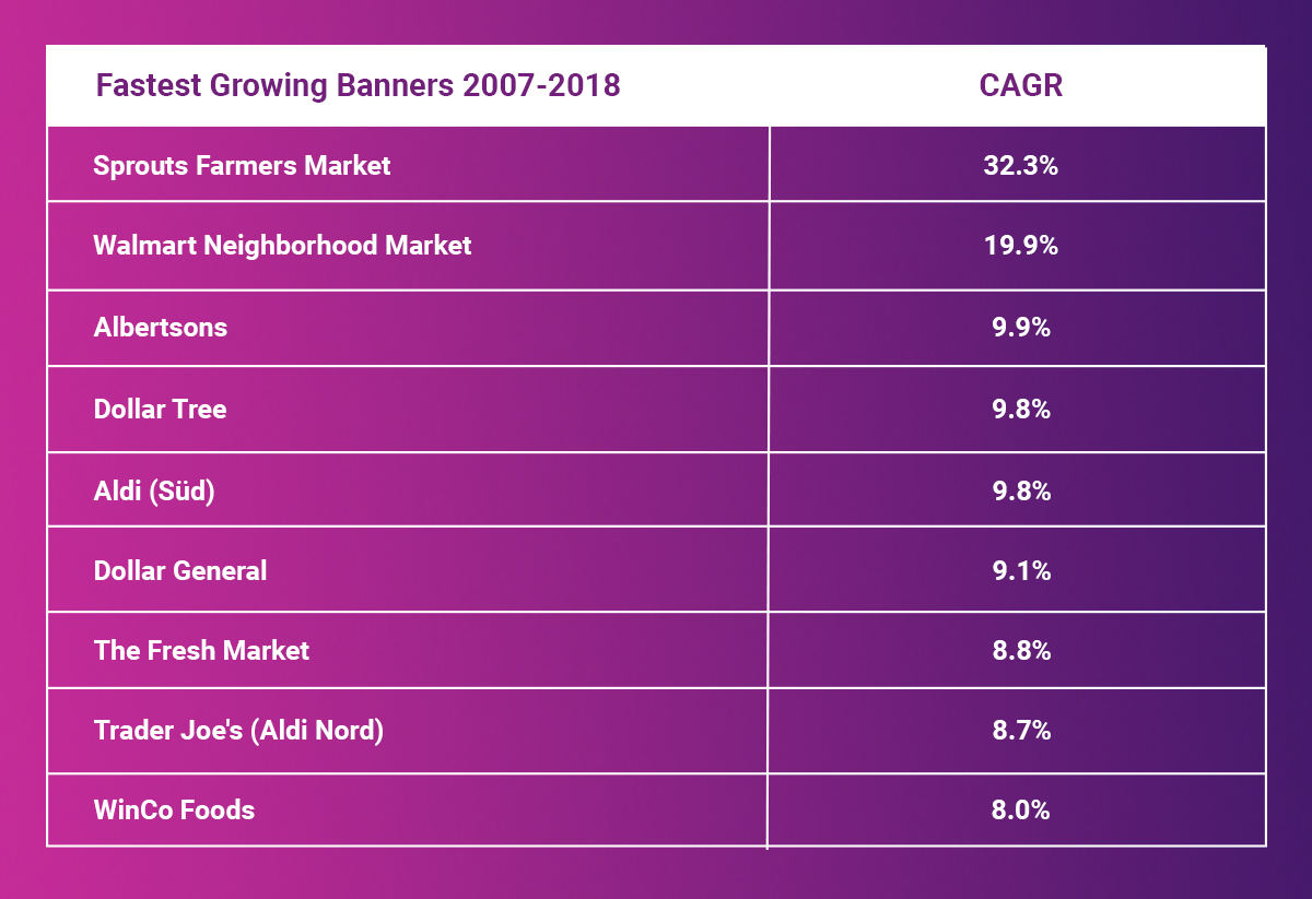 fastest growing grocery banners 2007-2018