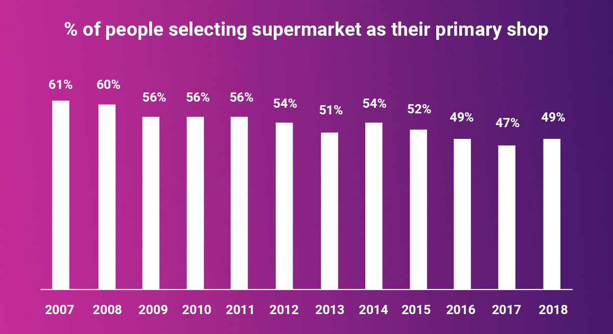 percent of people selecting supermarket as their primary shop