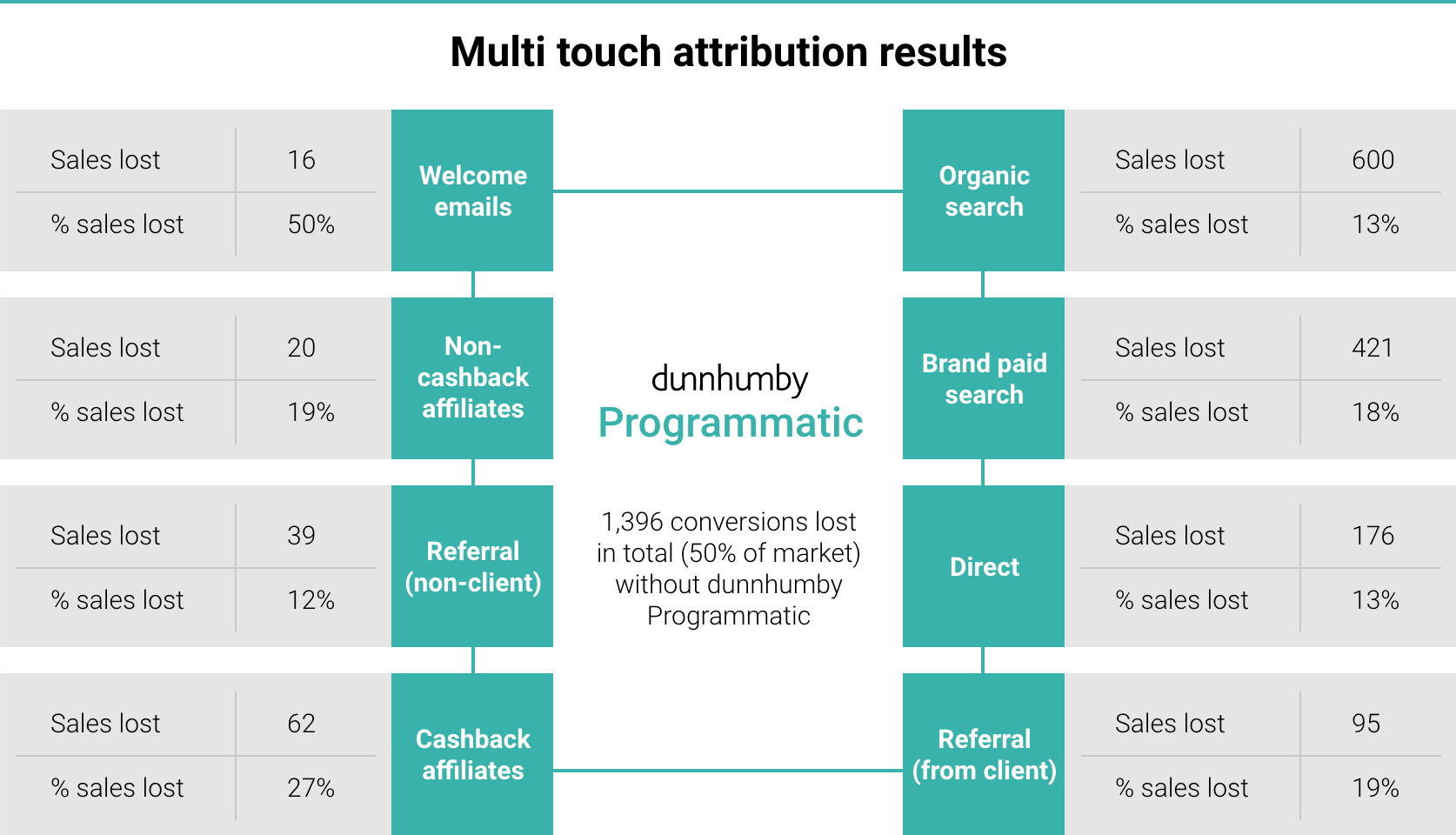 Multi touch attribution results - dunnhumby Programmatic