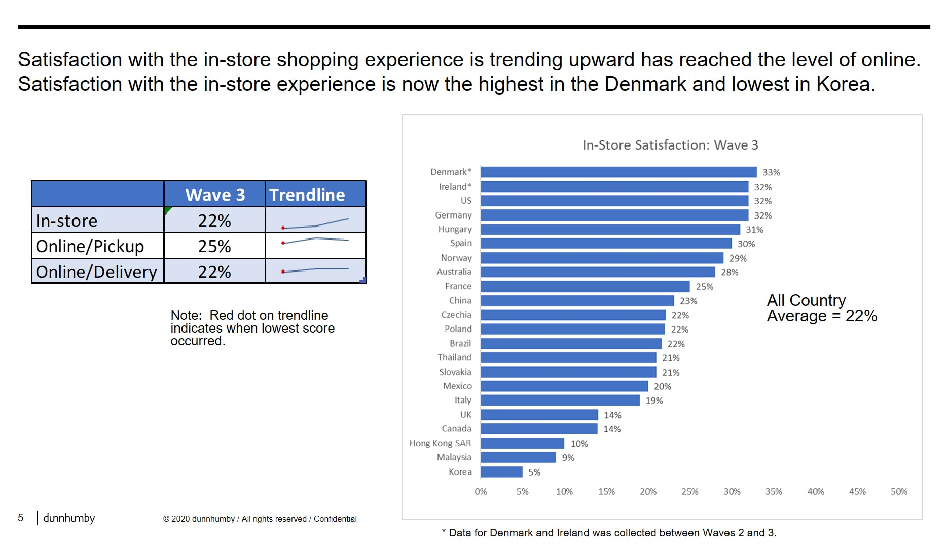 in-store shopping experience graph for US Korea