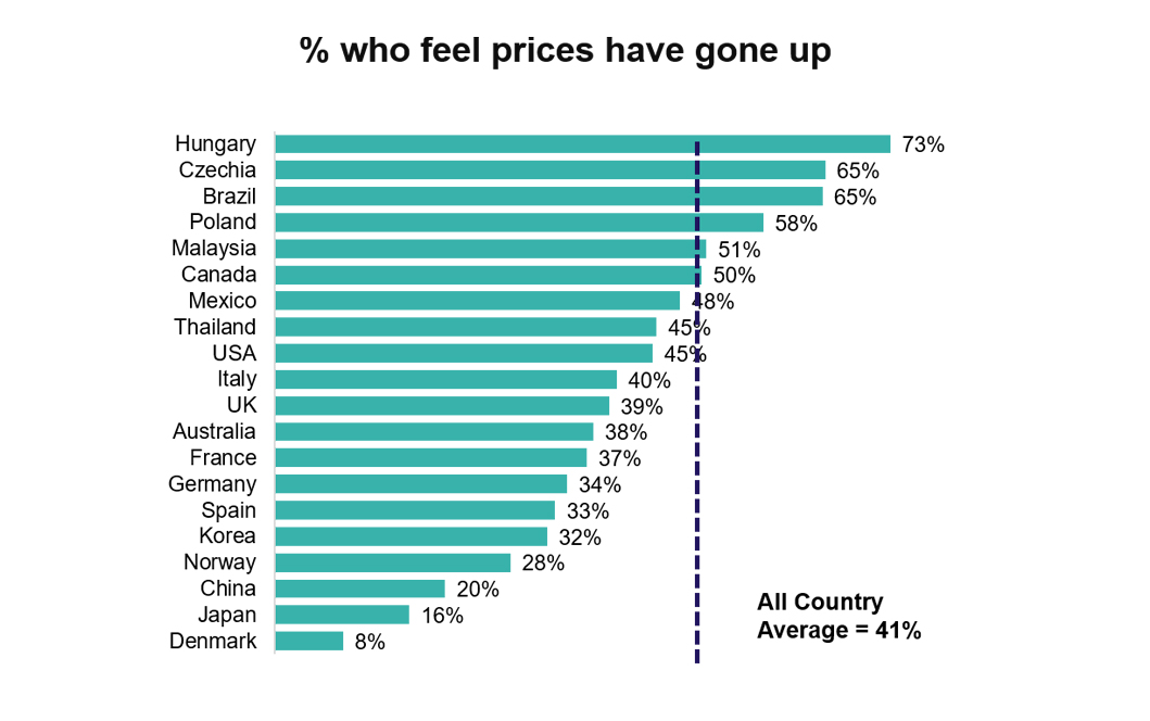 Wave 4 - % who feel prices have gone up