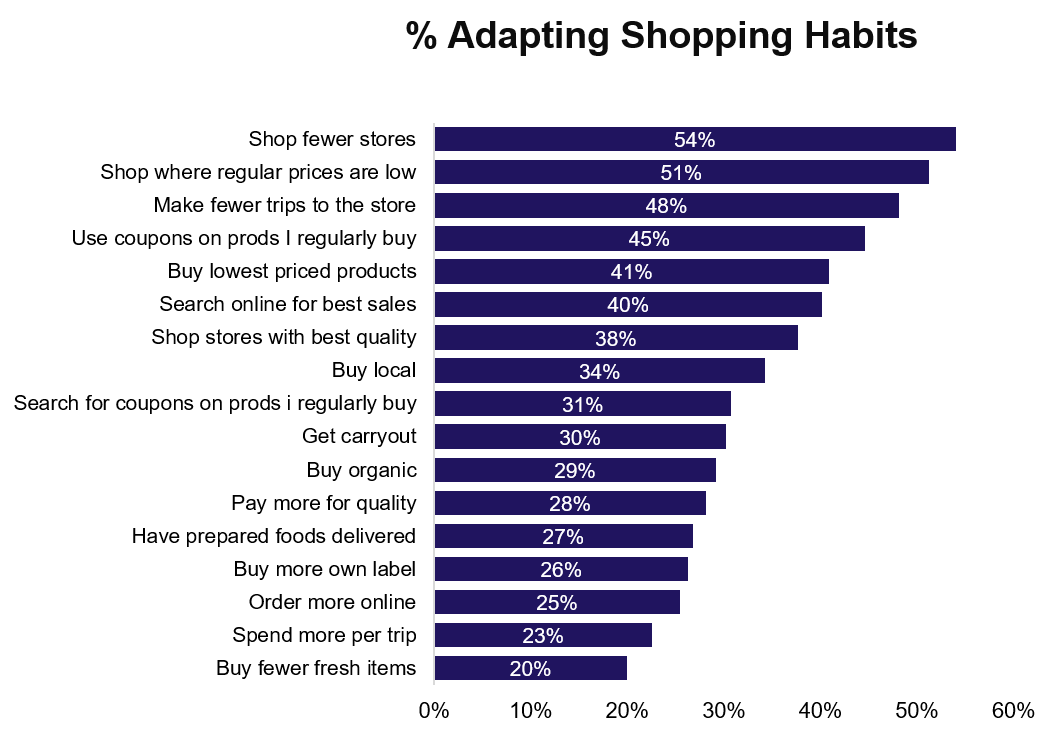 Wave 4 - % adapting shopping habits